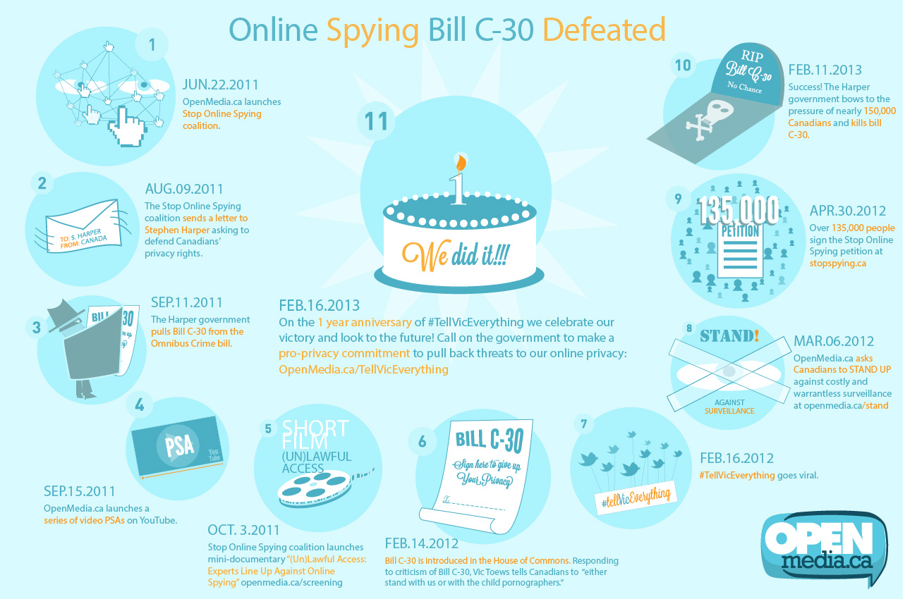 Stop Syping Infographic by OpenMedia