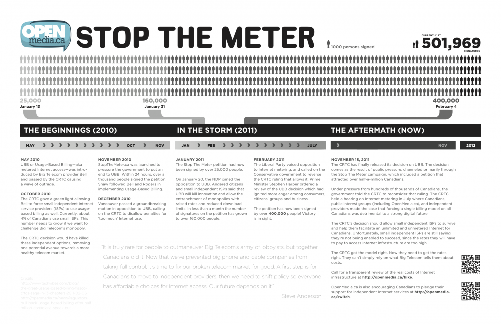 Stop the Meter Infographic